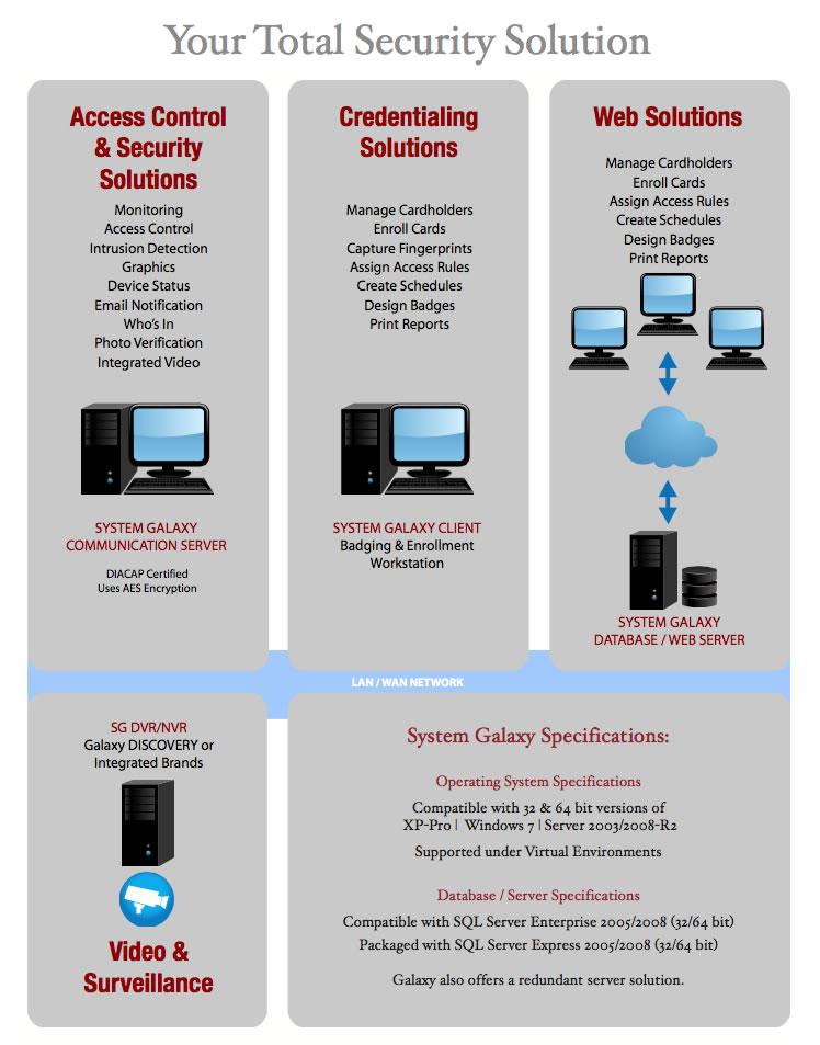 Galaxy Access Control NC | Doorking Access Control NC
